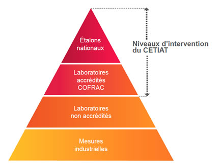 Niveaux d'intervention du Cetiat